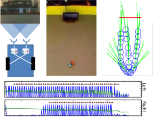 Rat animat location and spiking network output while tracking a 1Hz flashing stimulus. (top left) Rat animat showing two light sensors, their respective resonant circuits and crossed connections to the wheels. (top middle) Tracking camera view. (top right) Tracking data showing three trials, first with the robot directly facing the flashing stimulus, then rotated approximately 45° to the left and right. (bottom) Left and right sensor responses (see text for details).