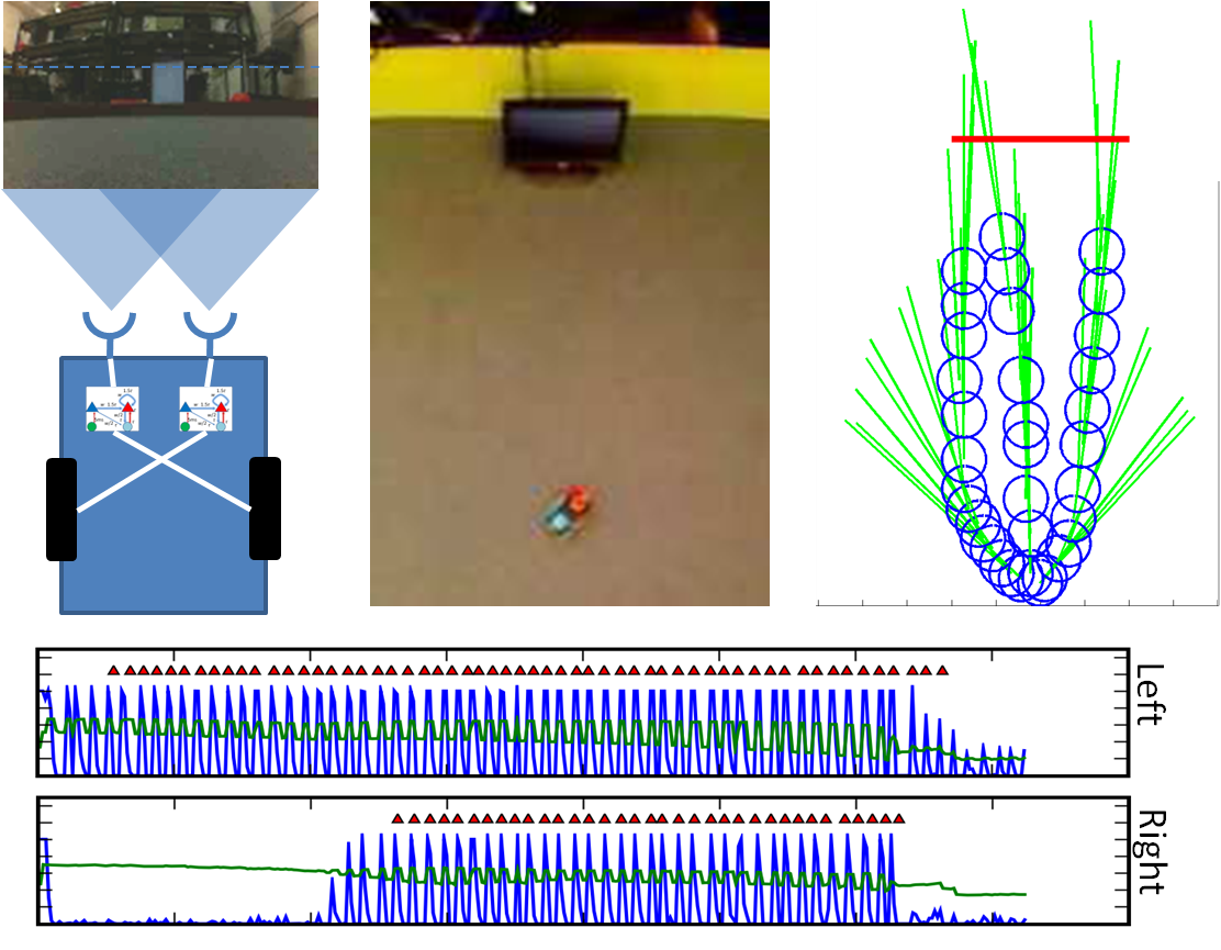 Spike Time Robotics David Balls Site Camera Flash Circuit Diagram Rat Animat Location And Spiking Network Output While Tracking A 1hz Flashing Stimulus Top