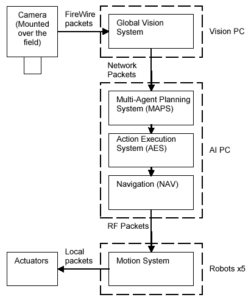 system_overview